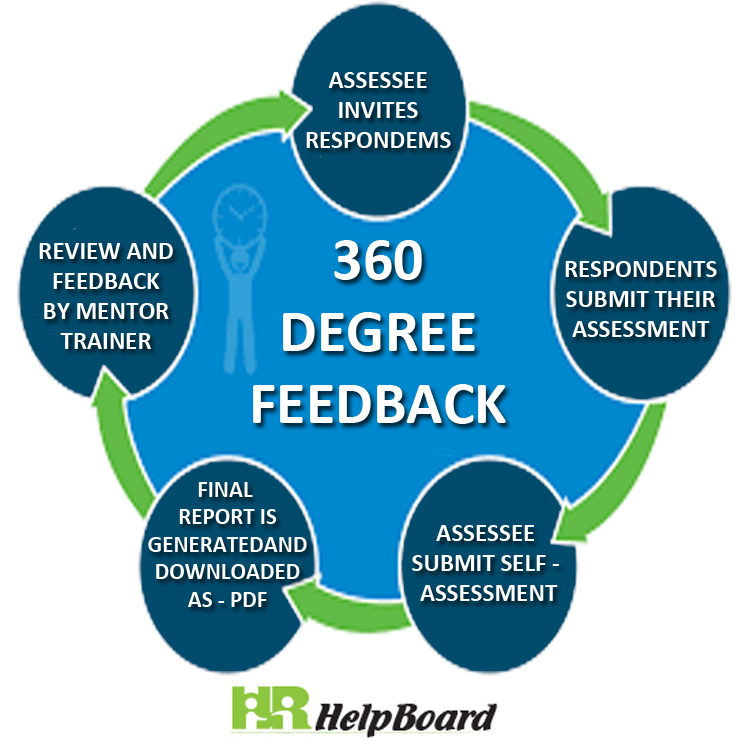 What is 360 Degree Performance Appraisal? Method, Feedback, Review