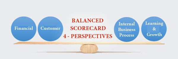 4 perspectives of balanced scorecard - HR helpboard