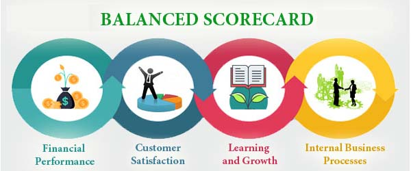 What is balanced scorecard in performance management system