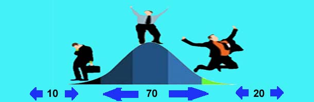 bell curve in performance appraisal-HR helpboard