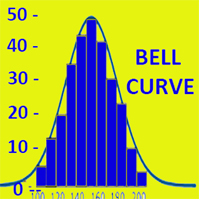 bell curve appraisal-hr helpboard
