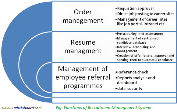 Functions of recruitment management software - hrhelpboard