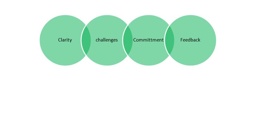 Goal Setting - HR Helpboard