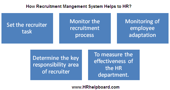 How   Recruitment management System helps hr  -hrhelpboard