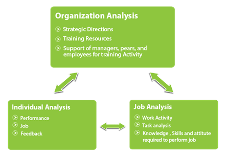 training need analysis - HR Helpboard