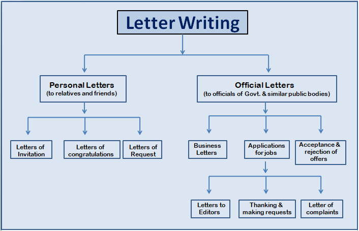 Kinds of Letter Writing