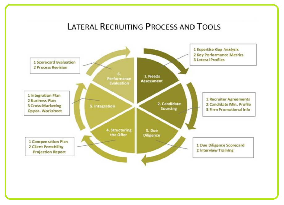 Lateral Recruitment Process and tools
