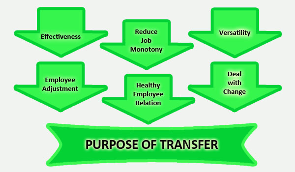 Purpose of transfer - HR Helpboard