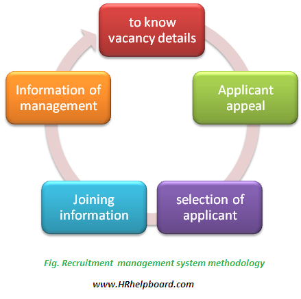 Recruitment  management system methodology- hrhelpboard