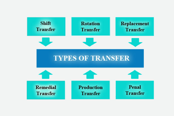 Types of transfer - HR helpboard