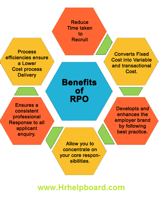 benefits of recruitment process outsourcing - hrhelpboard