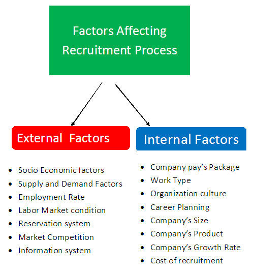 internal factors affecting human resource planning