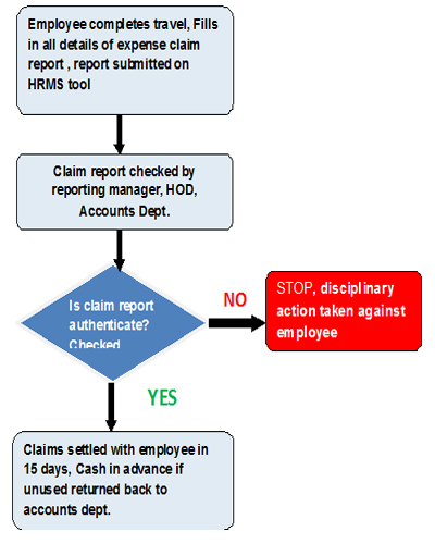 Sample Corporate Travel Policy For Employees And Procedure Hrhelpboard