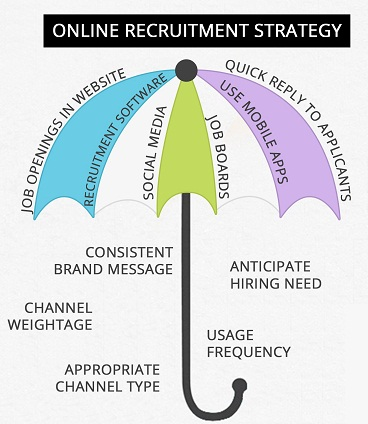 online recruitment strategy -hrhelpboard