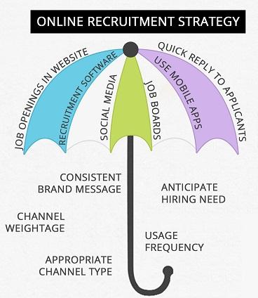 online recruitment strategy -hrhelpboard