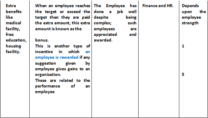 Rewards and Recognition Policy, how to reward employees, types of