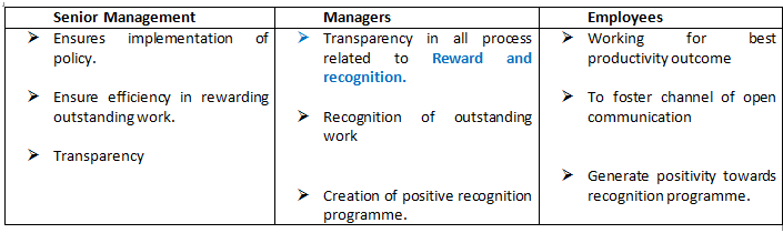 Rewards And Recognition Policy How To Reward Employees