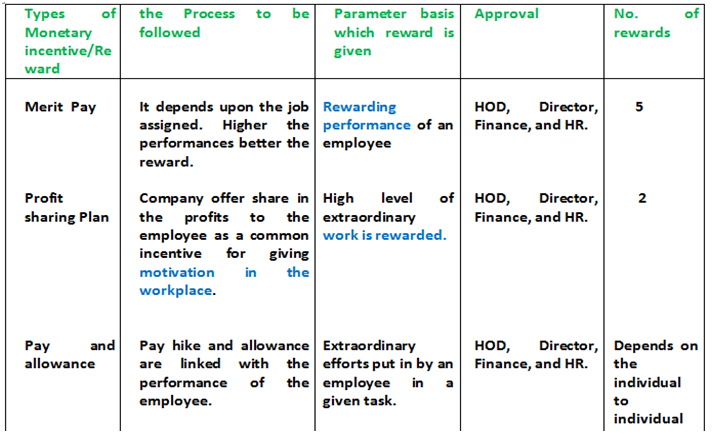 Rewards And Recognition Policy How To Reward Employees Types Of Incentives