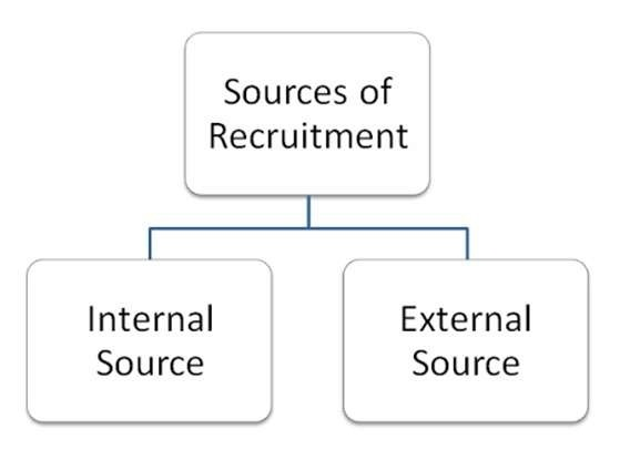 forms of recruitment - hrhelpbaord