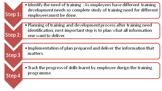 What is HR Training, learning and Development in HRM for
