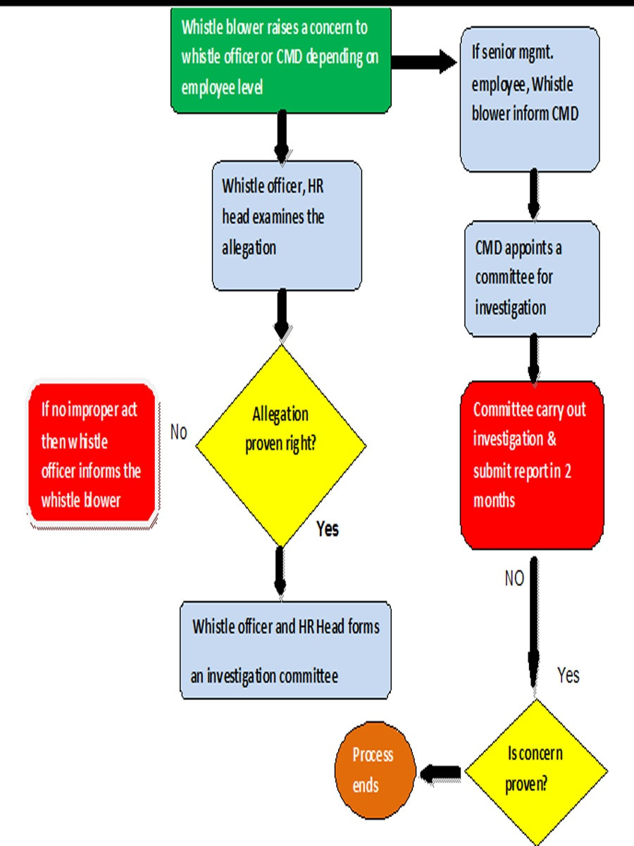 hrhelpboard -whistle blower -flow chart